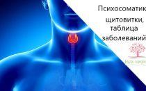 Психосоматика щитовидка таблица заболеваний