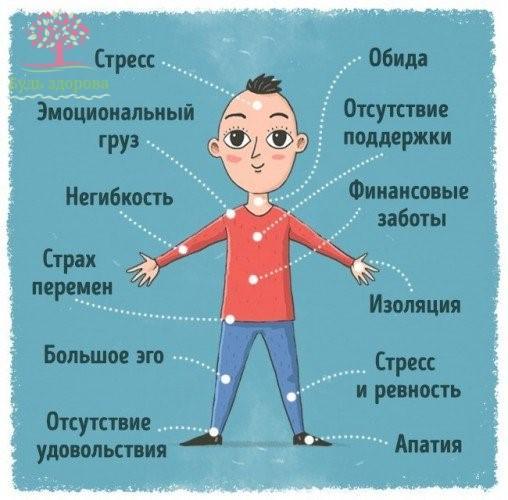 Психосоматика заболевания