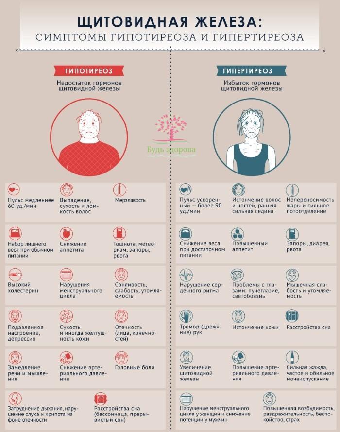Симпотомы гипотироза и гипертироза