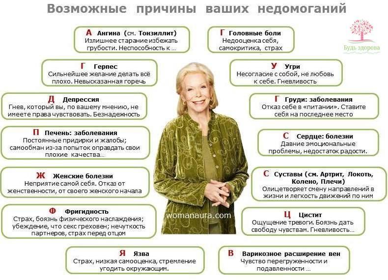 Таблица болезней Луизы Хей
