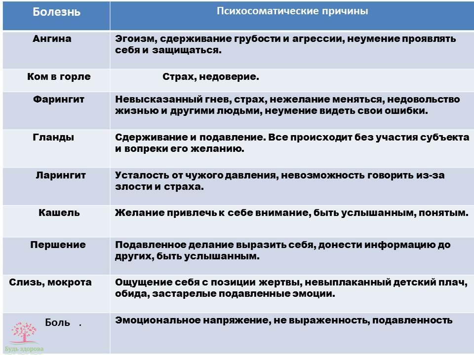 Психосоматические причины