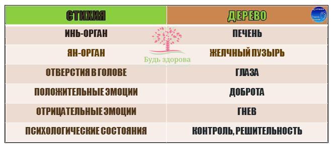 Психосоматика гепатита